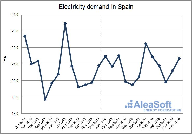 Electricity-Demand-In-Spain