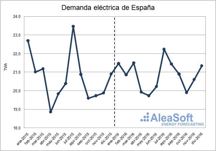 Evolución de la demanda eléctrica de España.