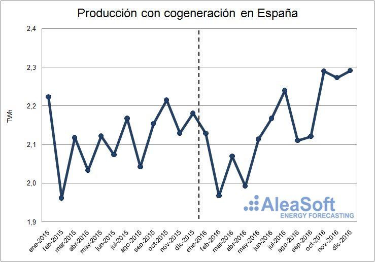 Evolución de la producción con cogeneración de España.