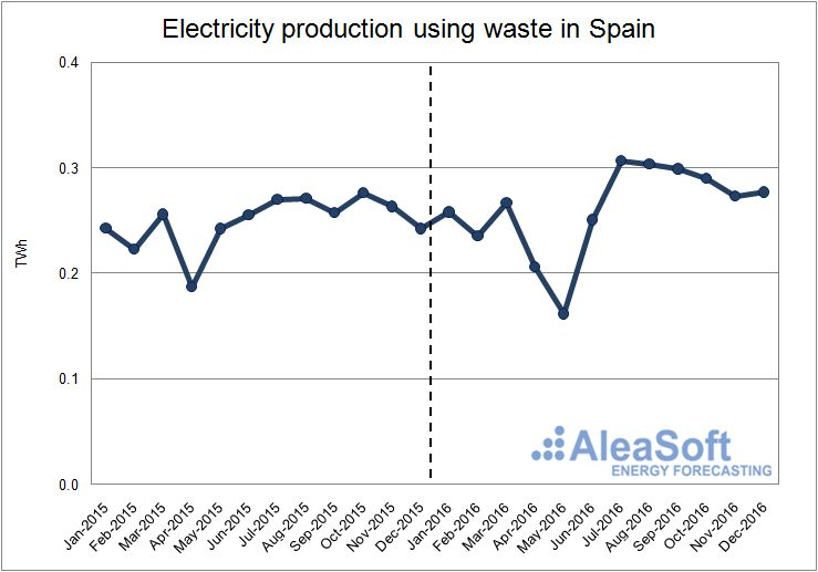 Waste-Production