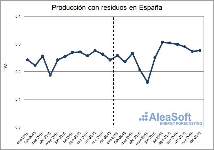 Evolución de la producción con residuos en España.
