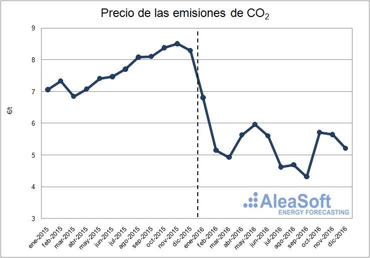 Evolución del precio de los derechos de emisiones de CO2.