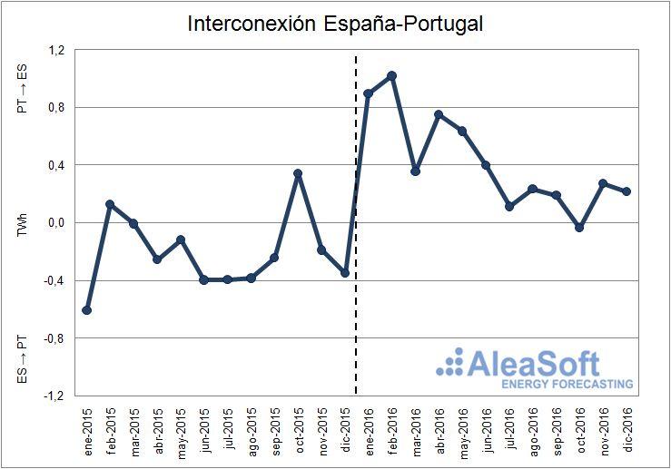 Evolución del saldo neto mensual de la interconexión entre España y Portugal. Los valores positivos indican que España importa electricidad procedente de Portugal y los negativos que España exporta electricidad hacia Portugal.