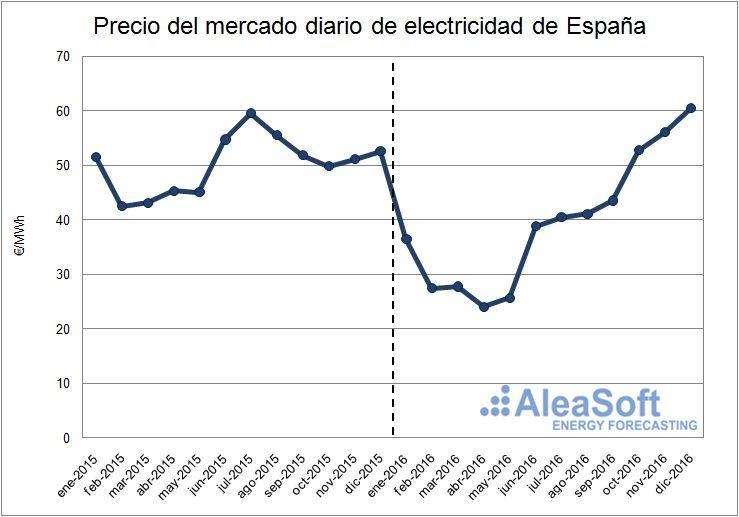 Evolución de los precios del mercado diario eléctrico español.
