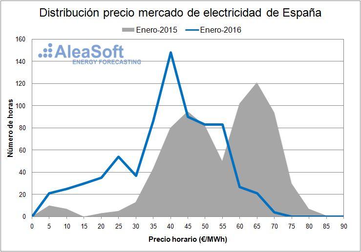 Electricity-Market-Price-January