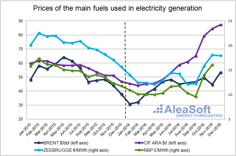 20170111-2-fuel-price-electricity-generation-en