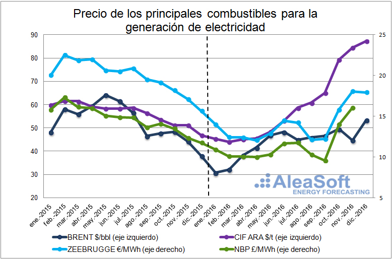 20170111-2-fuel-price-electricity-generation-es