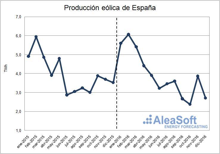 Evolución de la producción eólica de España.