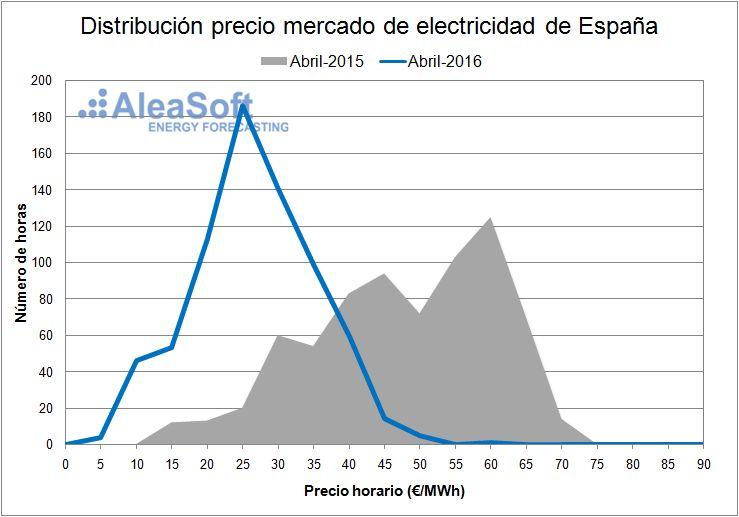 Electricity-Market-Price-April