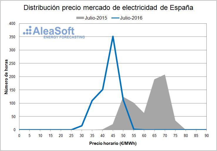 Electricity-Market-Price-July