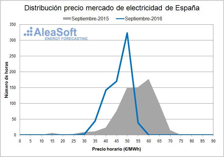 Electricity-Market-Price-September