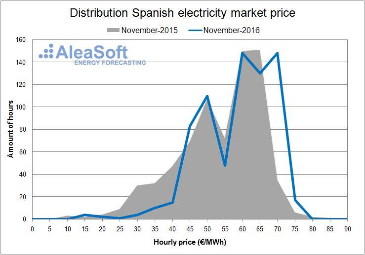 Electricity-Market-Price-November