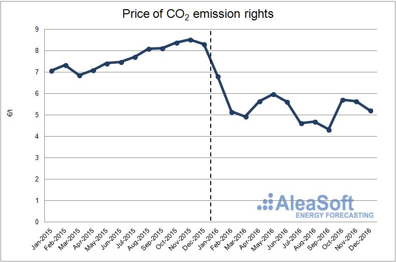 20170111-3-Co2-emission-price-En