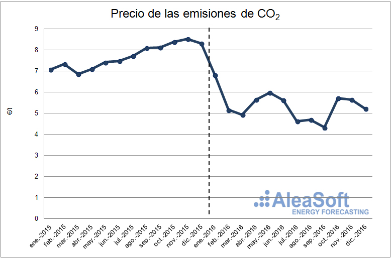 20170111-3-co2-emission-price-es