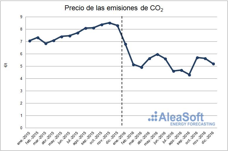 20170111-3-co2-emission-price-es