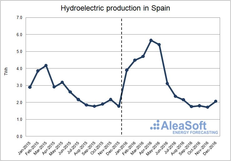 Hydroelectric-Production