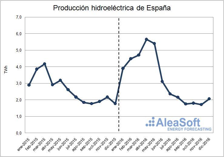 Evolución de la producción hidroeléctrica de España.