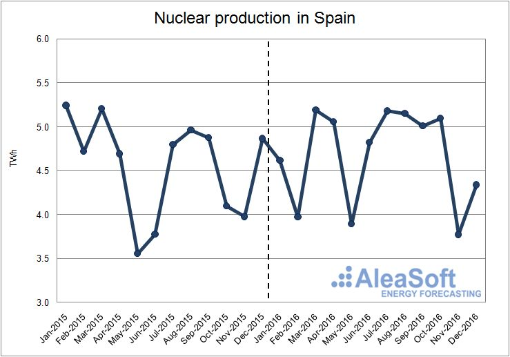 Nuclear-Production