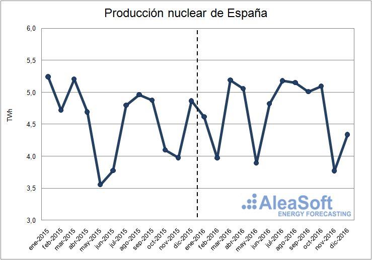 Evolución de la producción nuclear de España.
