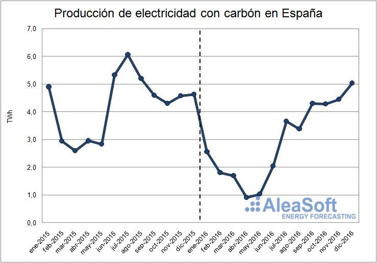 Evolución de la producción de electricidad usando carbón en España.