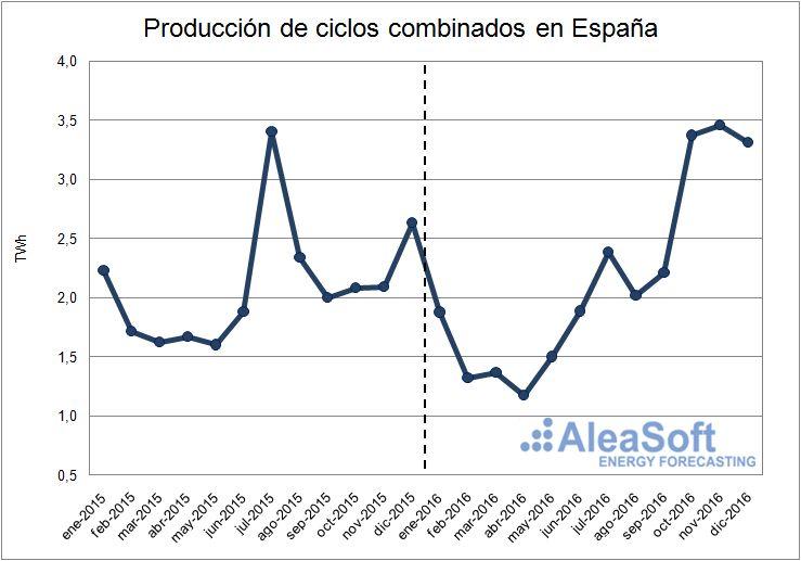 Evolución de la producción de ciclos combinados en España.