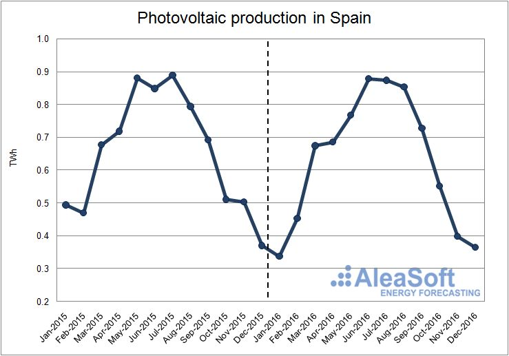 Photovoltaic-Production