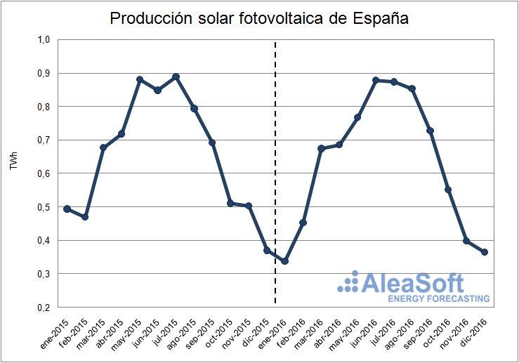 Evolución de la producción solar fotovoltaica de España.