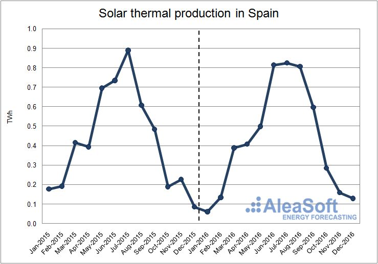 Solar-Thermal-Production