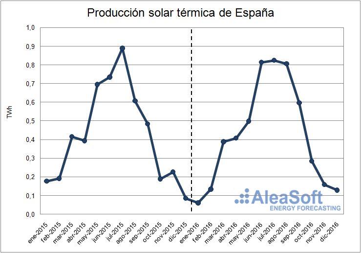 Evolución de la producción solar térmica de España.