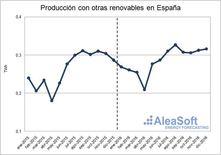 Evolución de la producción usando otras tecnologías renovables de España.