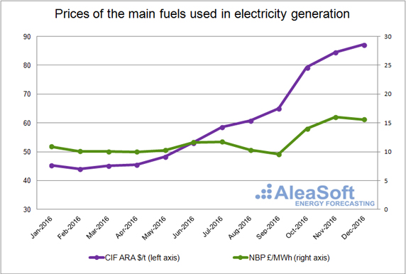 20170118-1-uk-price-main-fuels-electricity-generation-en