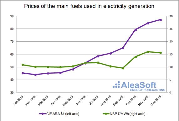 20170118-1-uk-price-main-fuels-electricity-generation-en