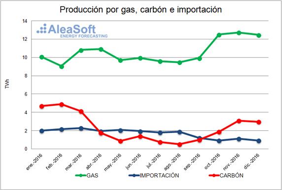 20170118-2-reino-unido-precio-gas-carbon-importacion