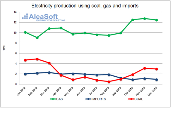 20170118-2-uk-price-electricity-imports-coal-gas-en