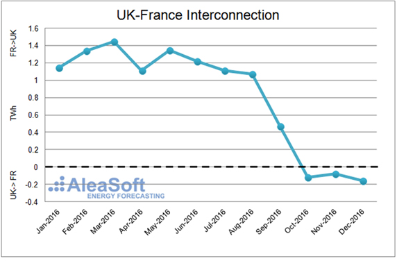20170118-3-uk-interconnection-uk-france-en