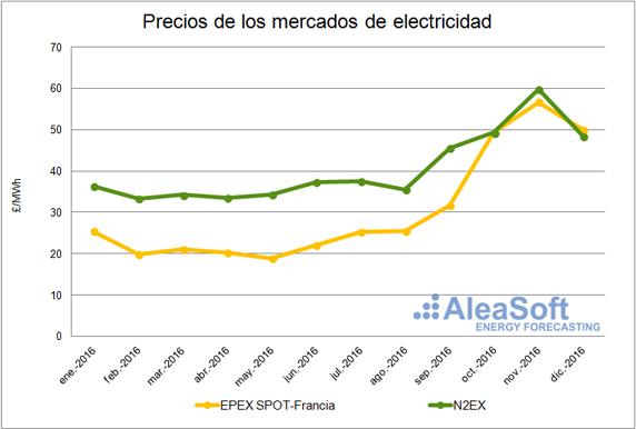 20170118-4-reino-unido-precios-mercados-electricidad