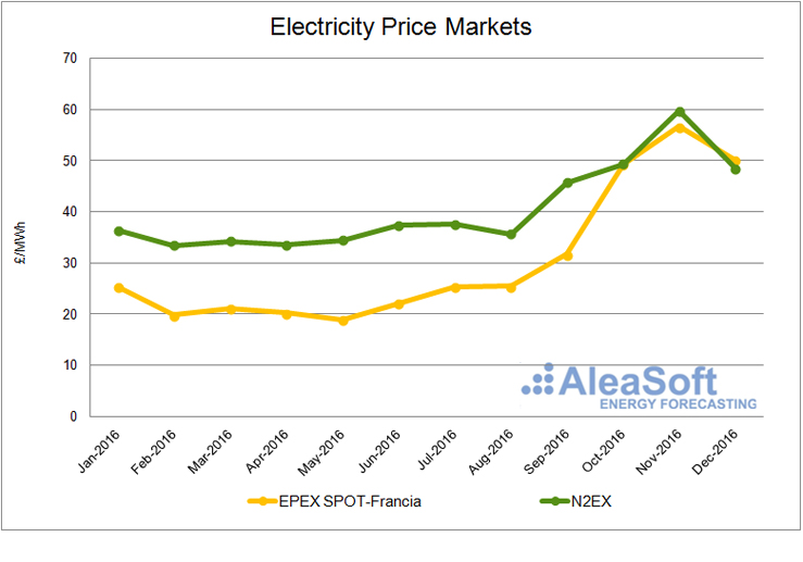 20170118-4-uk-prices-electricity-markets-en