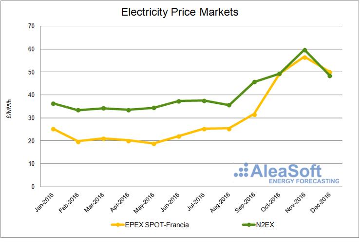 UK electricity market