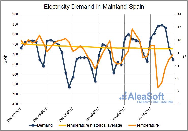 20170125-1-Demand-Electricity-Demand-Spain-Mainland