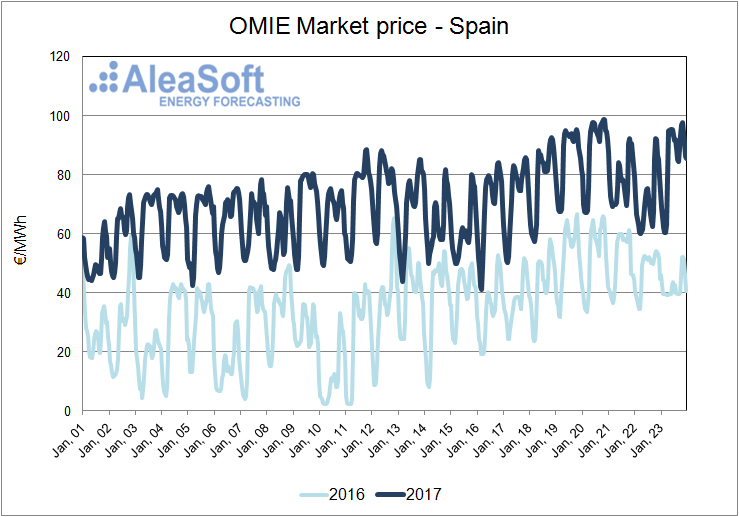 Price-Electricity-Market-Spain-OMIE-cold snap energy markets