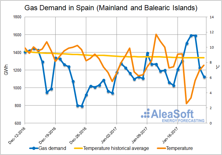 20170125-2-Demand-Gas-Spain-Mainland-Balearic-Islands