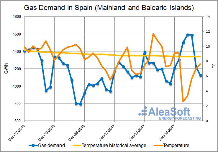 20170125-2-Demand-Gas-Spain-Mainland-Balearic-Islands