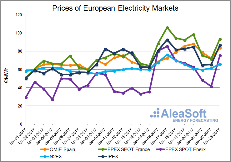20170125-2-Price-European-Electricity-Market-Spain