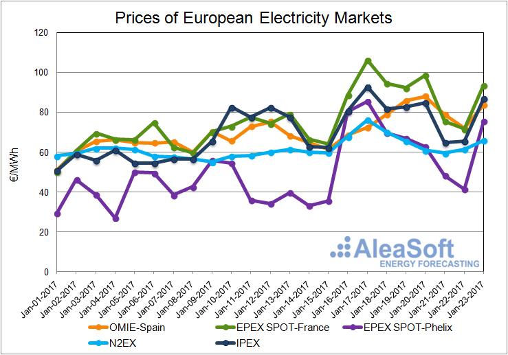 20170125-2-Price-European-Electricity-Market-Spain