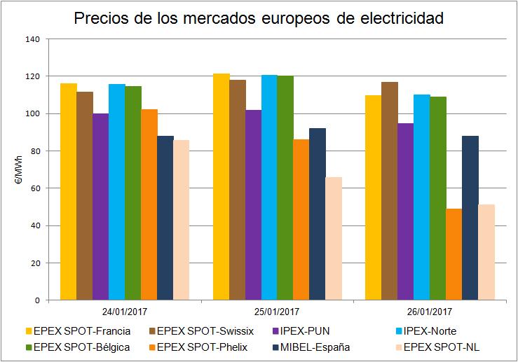 20170126-Precios-Mercados-Europeos-Electricidad