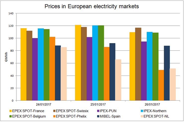 20170126-Prices-European-Electricity-Markets