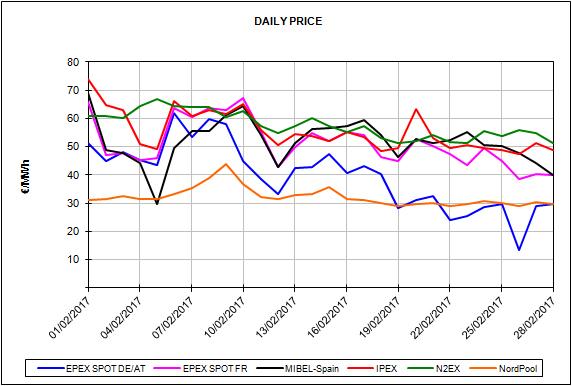 Informe de precios de mercados europeos de energía del mes de febrero de 2017