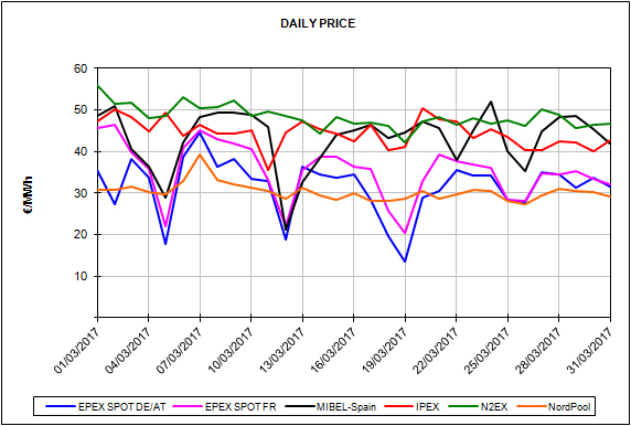 report european energy market prices for the month of March 2017