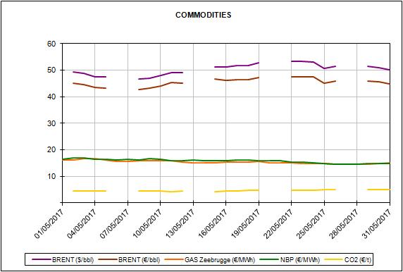 Informe de precios de mercados europeos de energía del mes de mayo de 2017