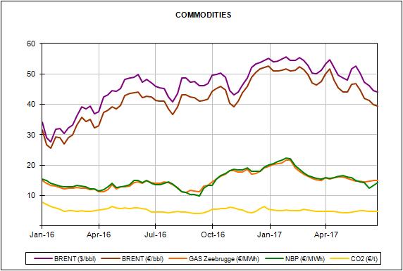 Informe de precios de mercados europeos de energía del mes de junio de 2017